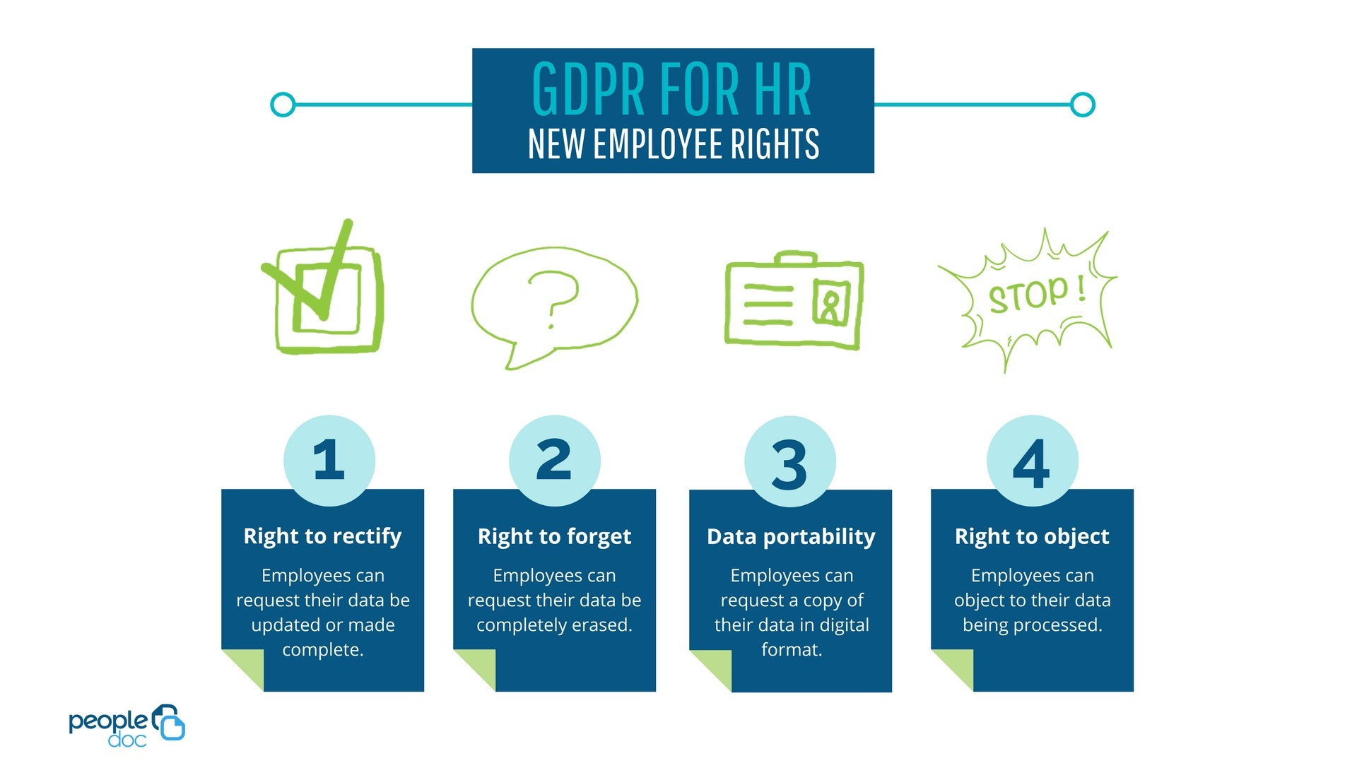 GDPR for HR--The 4 new employee rights: Right to rectify, right to forget, data portability, and right to object.