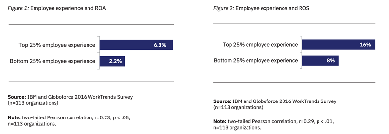 IBM Employee Experience Stats