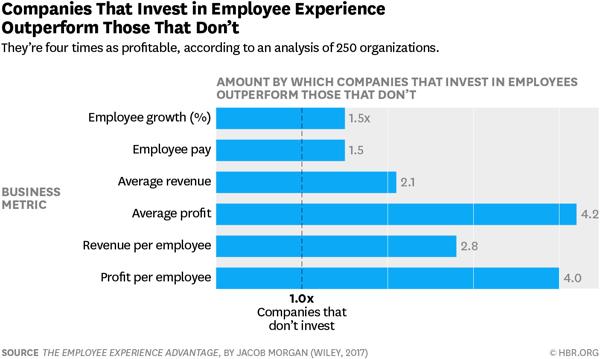 Jacob Morgan Employee Experience Stats