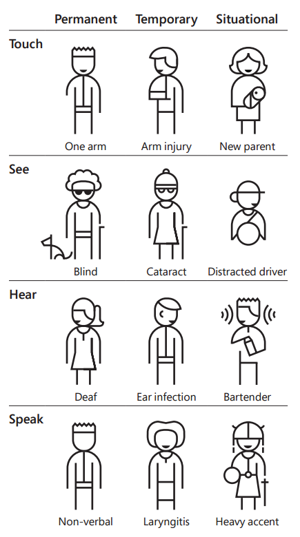 Microsoft diagram showing importance of accessible technology