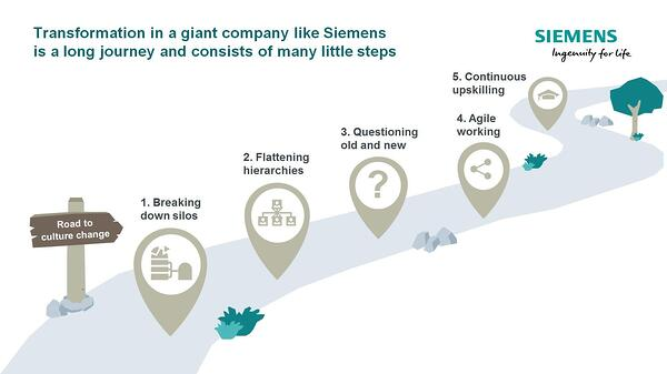 Siemens Digital HR Transformation