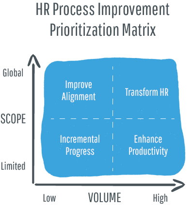 hr-process-prioritization-matrix-final