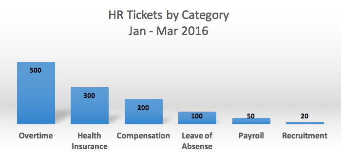 HR_Tickets_by_Category_Jan_-_March_2016.jpeg